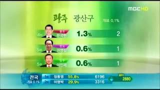 MBC Election 2002-2010