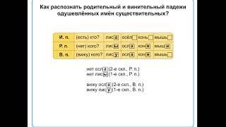 Окончания имен существительных 1-го, 2-го и3-го склонения по падежам