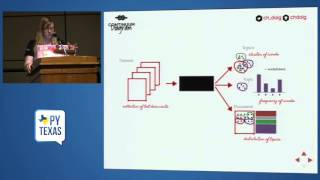 Gambar cover Topic Modeling with Python