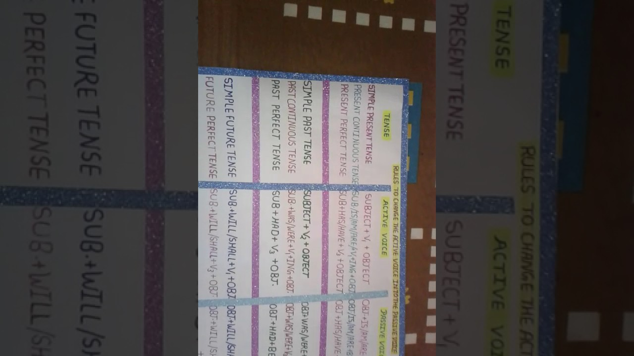 Active passive voice chart for school project also youtube rh