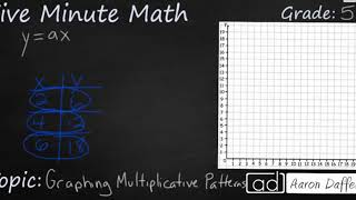 5th Grade Math Graphing Multiplicative Patterns