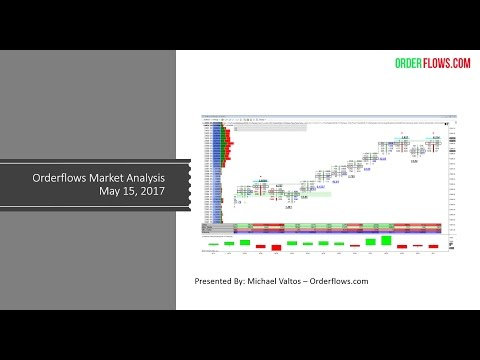 Orderflows Market Analysis May 15 2017 Futures Day Trading Order Flow Recap