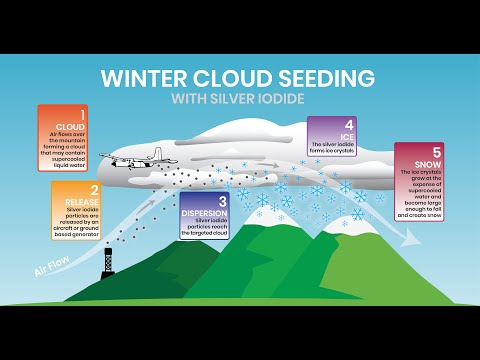 NCAR   RAL - Winter Cloud Seeding with Silver Iodide Steps