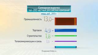 Россия в цифрах. Крупнейшие частные компании