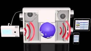Atrea - Sisteme rezidentiale de ventilare cu recuperare de caldura - www.atrea.ro