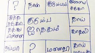 All Family Palan in One Jathagam | ஒரு ஜாதகத்தை வைத்து கும்பத்திற்கே பலன் சொல்லமுடியுமா