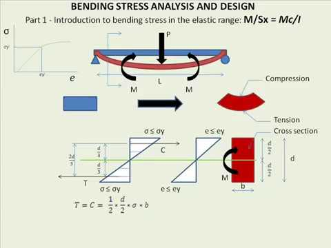 Basics of Bending Stress Part 1 - Section Modulus