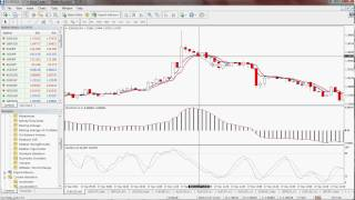 Scalping Strategy Using EMAs, MACD and Stochastics