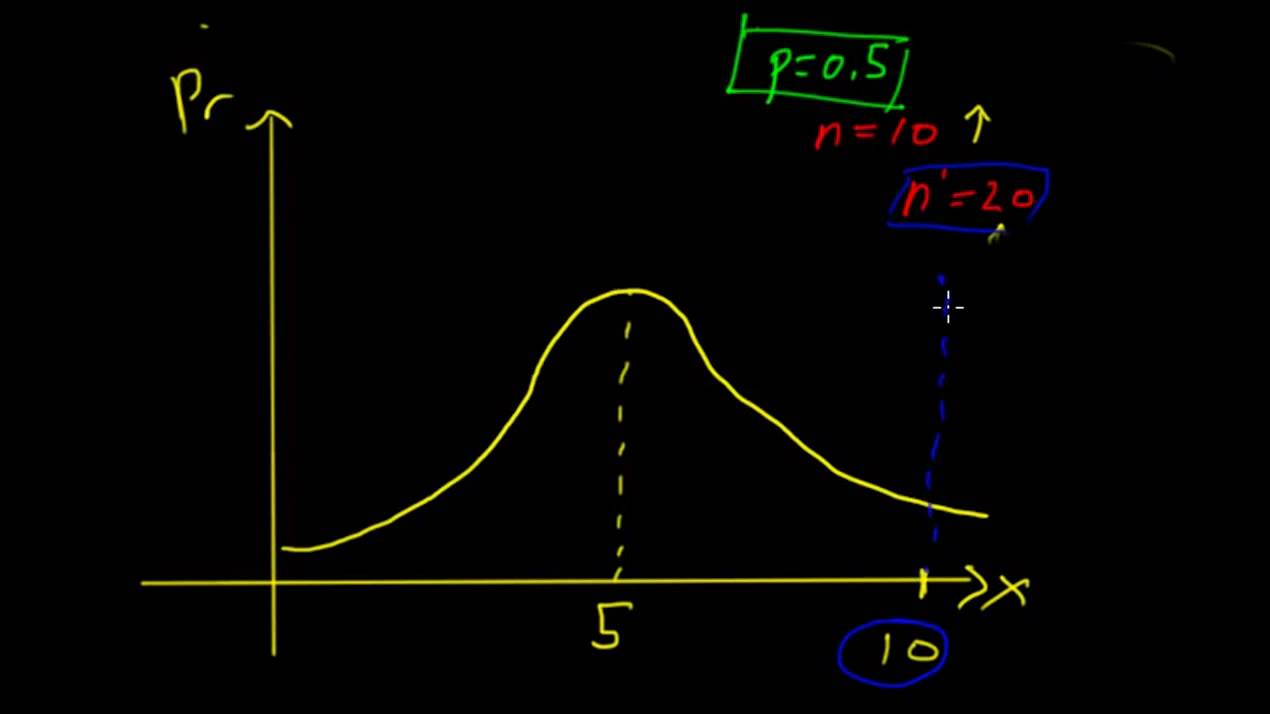 Graphical Representations of the Binomial Distribution