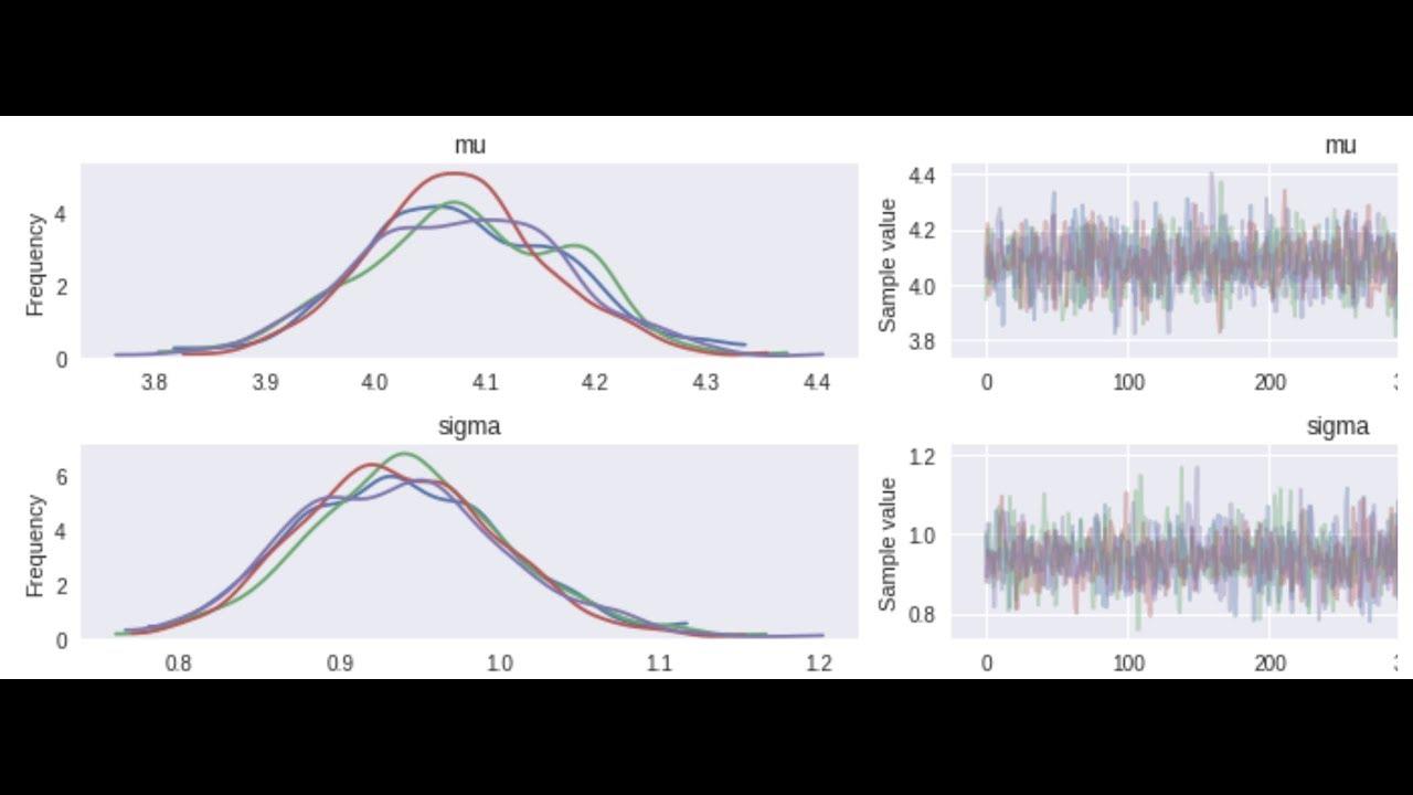 Stan vs PyMc3 (vs Edward) - Towards Data Science