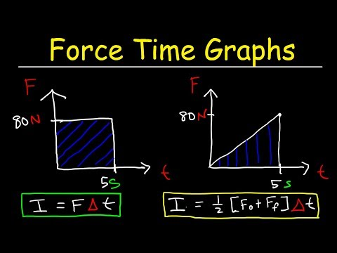 Force Time Graphs & Impulse - Physics Practice Problems