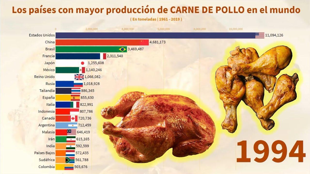 Los países con mayor producción de CARNE DE POLLO en el mundo
