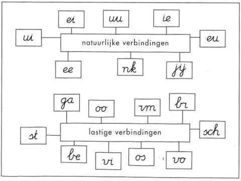Verbindingen Schrijfletters