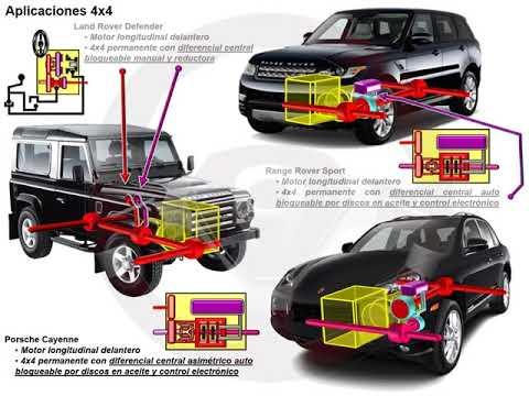 Tipos de tecnología 4x4 o de transmisión integral (16/18)