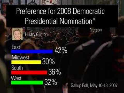 The Gallup Poll: Democratic Subgroups