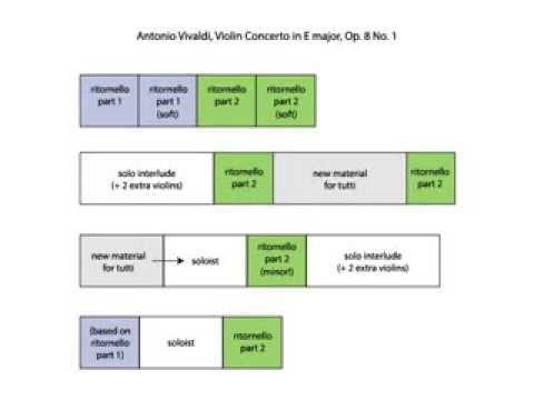 "Antonio Vivaldi, ""Spring"" Concerto from the Four Seasons (Op. 8, No. 1) - I. Allegro"