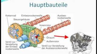 Variable Motorsteuerung