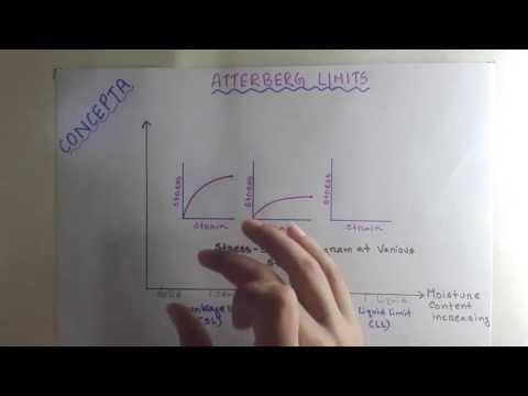 Basic of Atterberg limit(Bangla tutorial)
