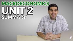 Macro Unit 2: Measuring the Economy