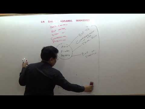 Lecture #10   AS 10 Accounting for Fixed Assets