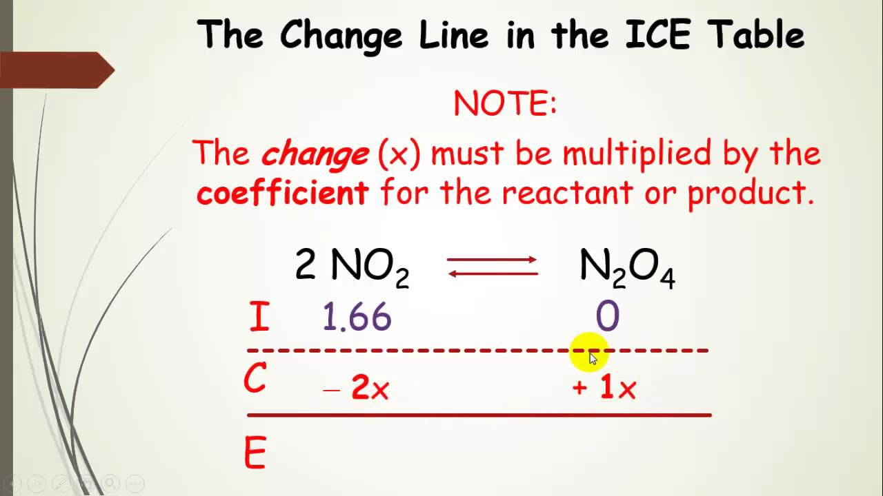 Using ice tables aka rice chart in equilibrium calculations with example part youtube also rh