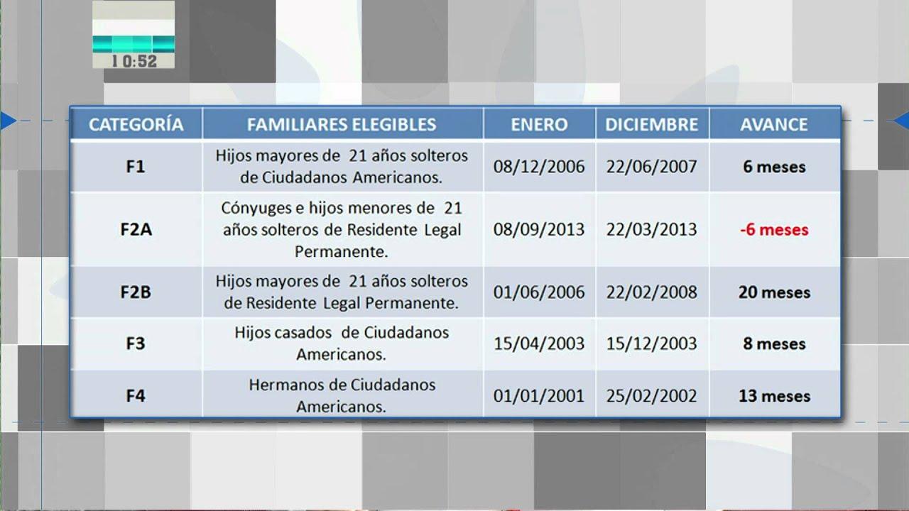 Resumen del Boletín de Visas 2014\
