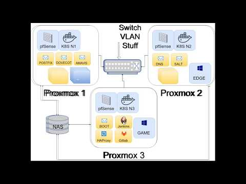 Conference talk @ LinuxFest – Proxmox Hypervisor, LXC, and KVM
