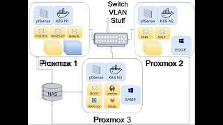 LinuxFest Northwest 2018: Proxmox Hypervisor   Open Source Lxc And Kvm Management