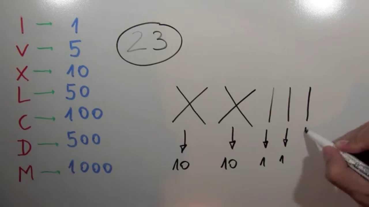 Como Se Escribe 91 En Numeros Romanos cómo se escribe 23 con números romanos