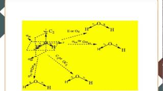 Symmetry adapted linear combination of atomic orbitals: Part-1 (CHE)