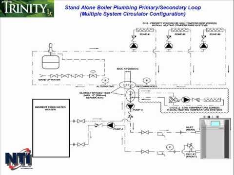 Nti Trinity Lx Boiler Plumbing Part 2 Wmv