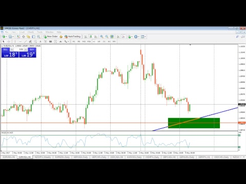 forex-trading-online-|-the-best-forex-trading-setups