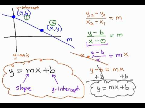 slope intercept form derivation  Derive Slope Intercept Equation and use in simple problem