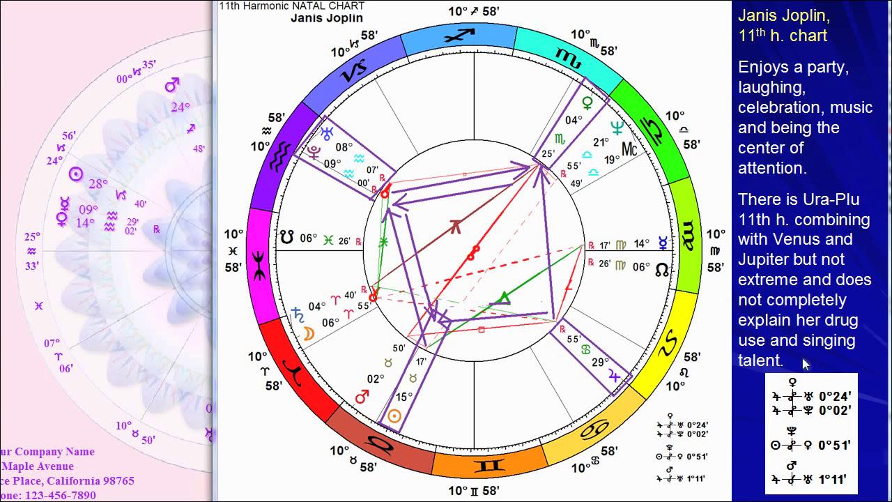Astrology birth chart of janis joplin youtube astrology birth chart of janis joplin geenschuldenfo Choice Image