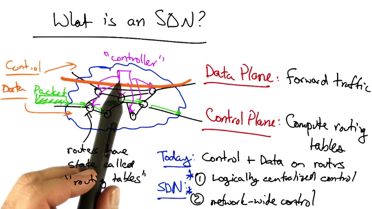 Software defined networking tutorial choice image any tutorial software defined networking georgia tech software defined software defined networking georgia tech software defined networking youtube baditri Images