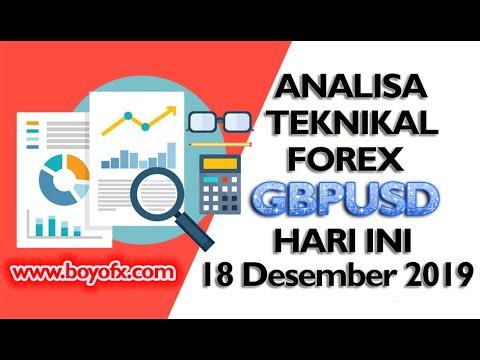 Analisa Teknikal dan Berita Fundamental Forex Hari ini