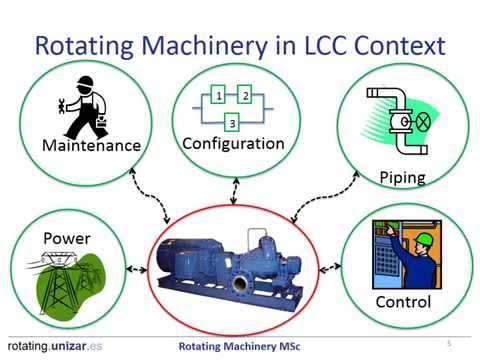 M16: Life Cycle Cost For Rotating Machinery