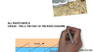 Constructive and Destructive Waves thumbnail
