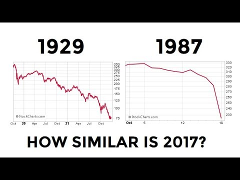 Stocks: 2017 vs. 1929 and 1987