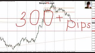 Weekly Forex Analysis, Entry Points, 09 - 13 October, Main Pairs, Gold,