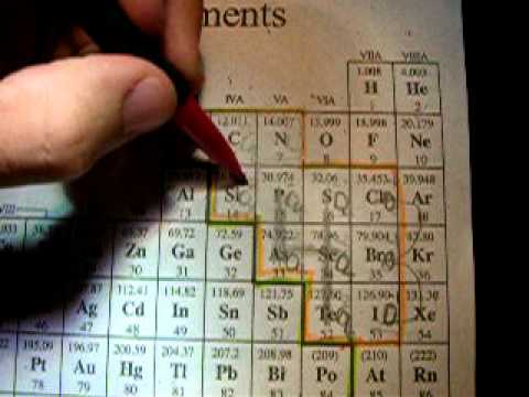 LHS Polyatomic Ion Chart   How To Memorize Polyatomic Ions   YouTube