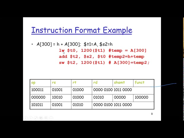 What is Instruction Set Architecture in hindi urdu by Engr. Abdul Basit