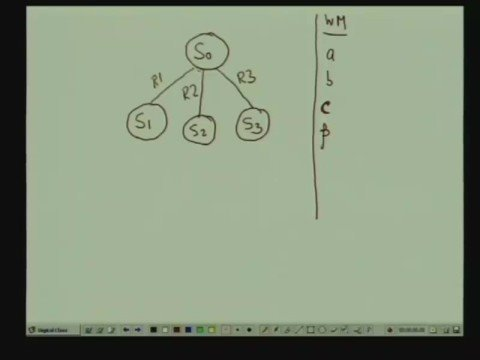 Lecture - 25 Rule Based Expart System