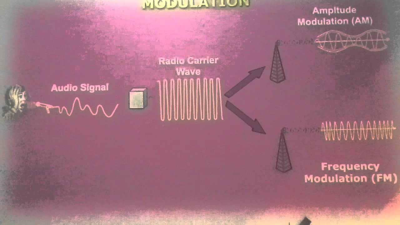 What Is Modulation Youtube Fm Transmitter Circuit Using Transistors Gadgetronicx