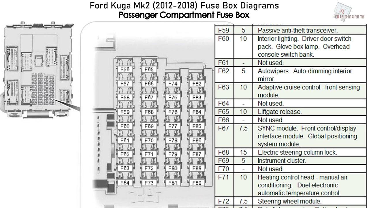 Ford Kuga Mk2 2012 2018 Fuse Box Diagrams Youtube