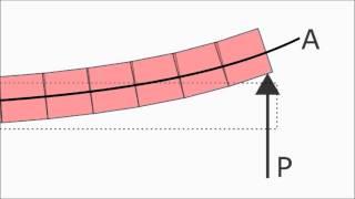 Euler-Bernoulli vs Timoshenko Beam Theory