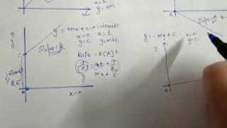 Class 12 Chemical kinetics graphs part-1
