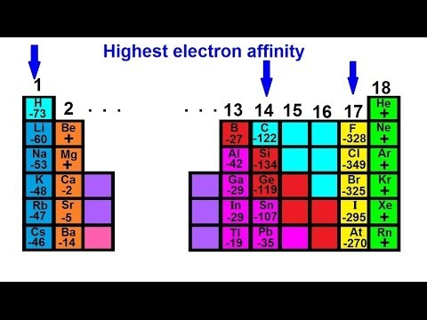 Chemistry Periodic Variations 20 Of 23 Electron Affinity And The