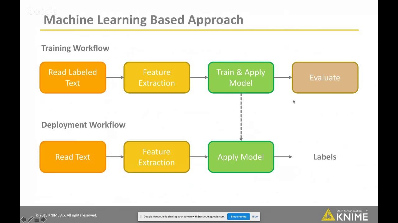 Webinar: Sentiment Analysis: Deep Learning, Machine Learning, Lexicon Based?