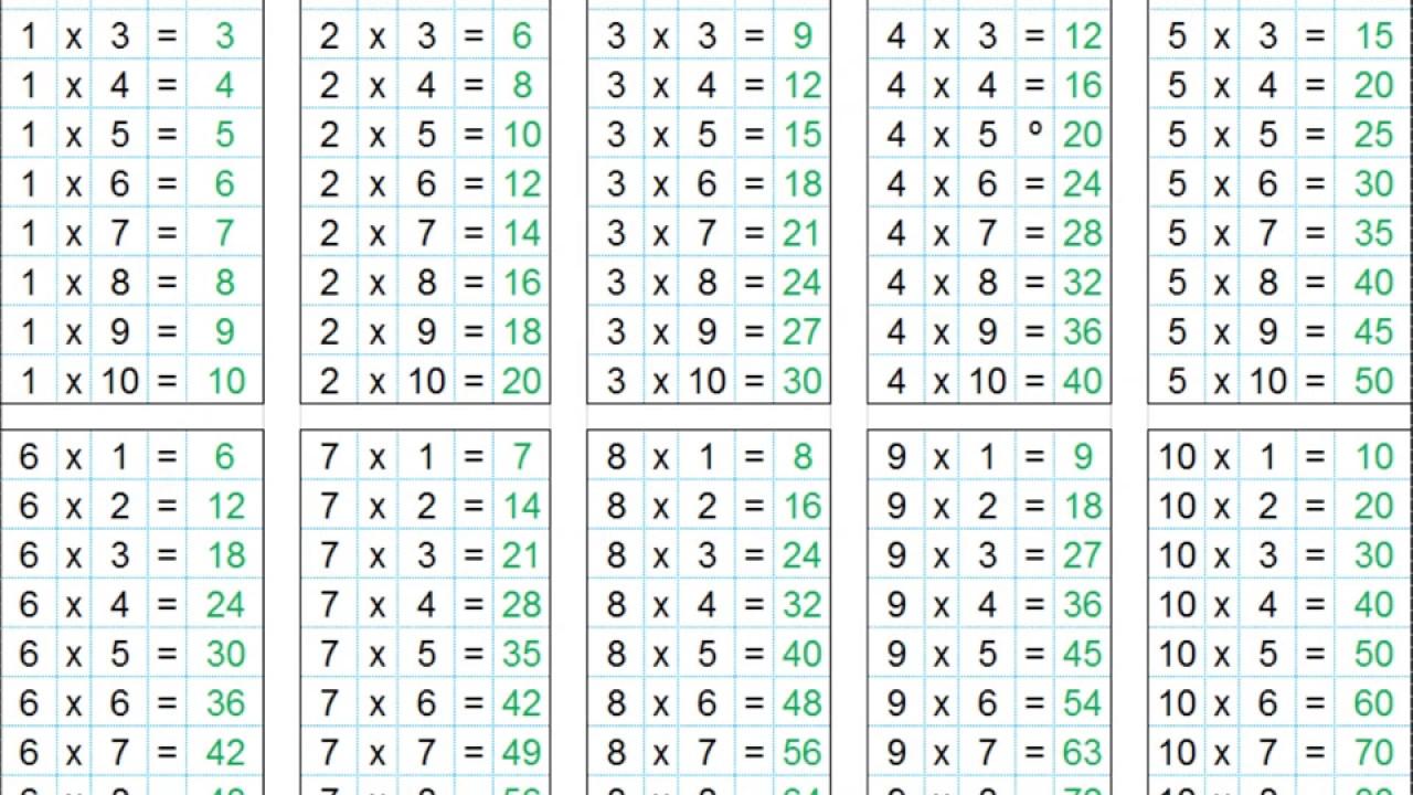 Infantiles Las Tablas De Multiplicar 1 Al 10 Youtube